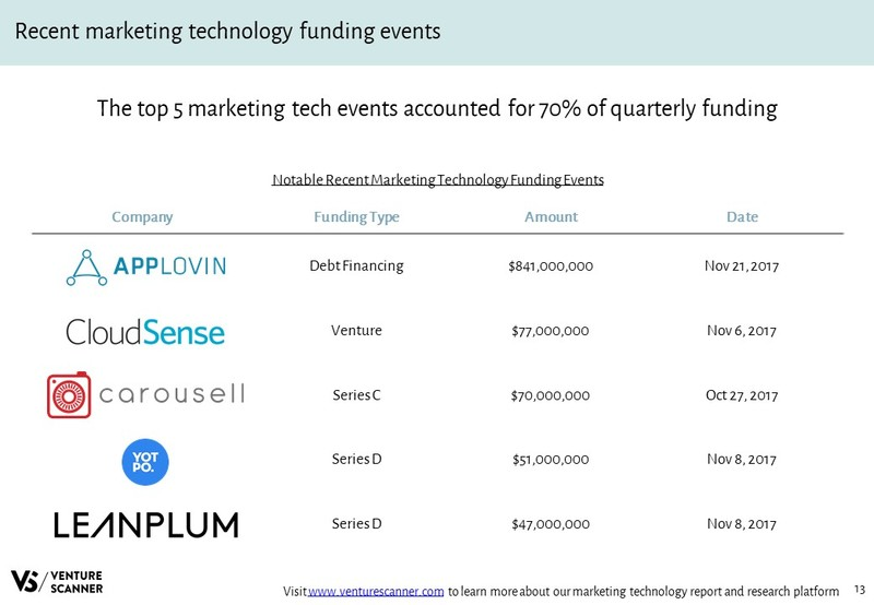 Marketing Technology Recent Funding Events