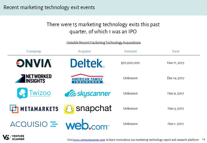Marketing Technology Recent Acquisitions