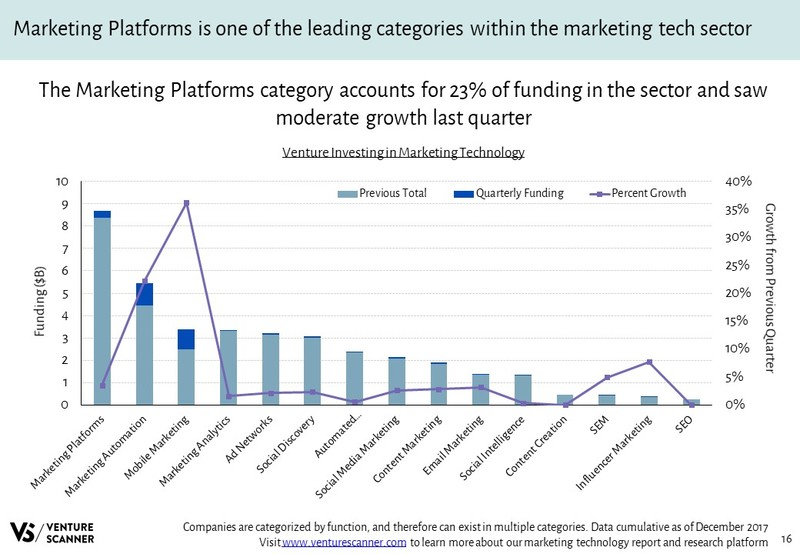 Marketing Technology Venture Investing