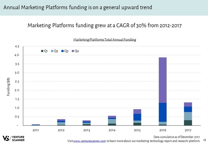 Marketing Platforms Total Annual Funding