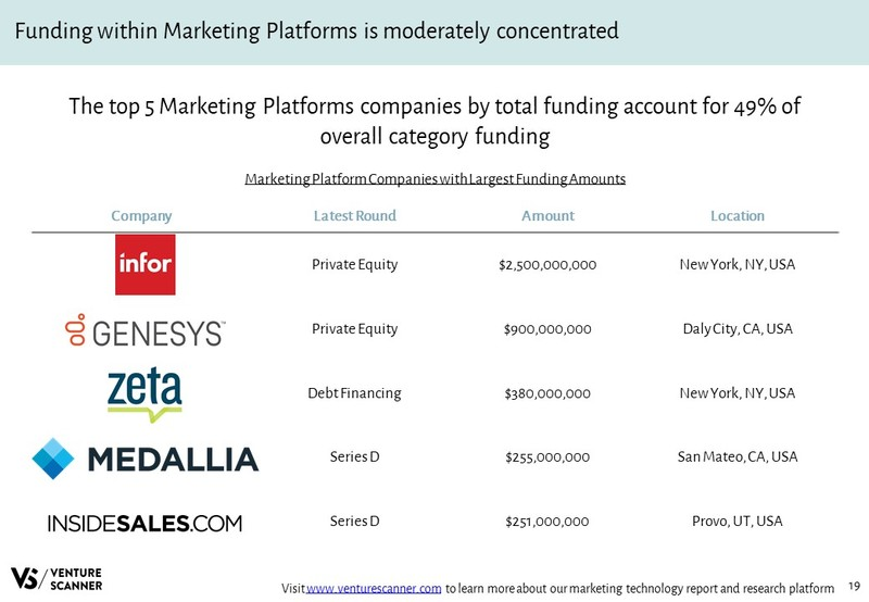 Marketing Platforms Companies with Largest Funding Amounts