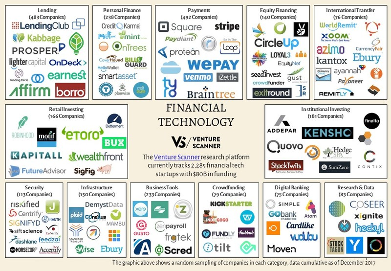 Financial Technology Logo Map