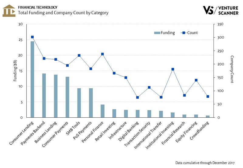 Financial Technology Total Funding and Company Count by Category
