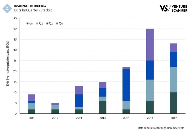 Insurance Technology Exits by Quarter - Stacked