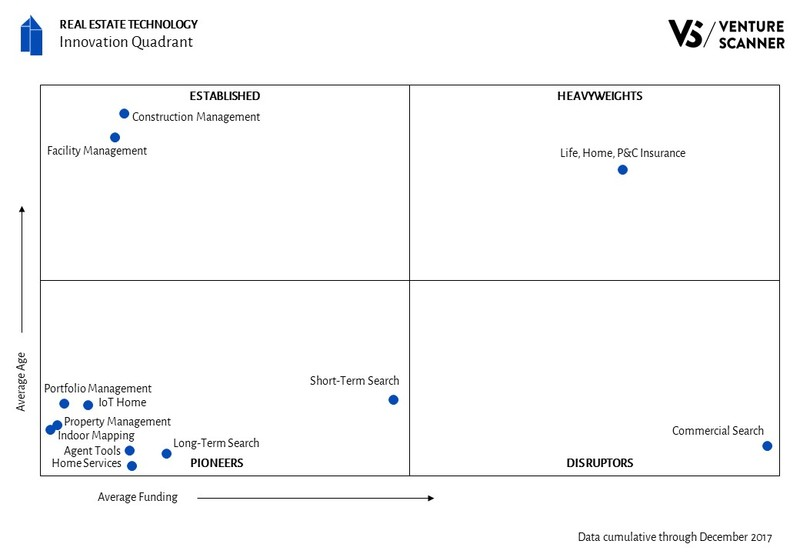 Real Estate Technology Innovation Quadrant