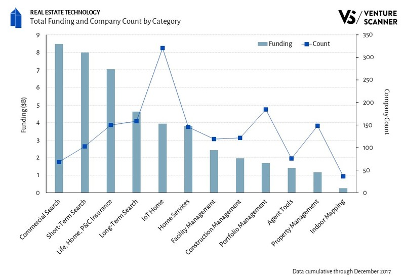Real Estate Technology Total Funding and Company Count by Category