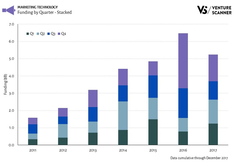 Marketing Technology Funding by Quarter - Stacked