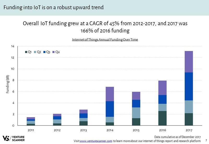 IoT Annual Funding Over Time