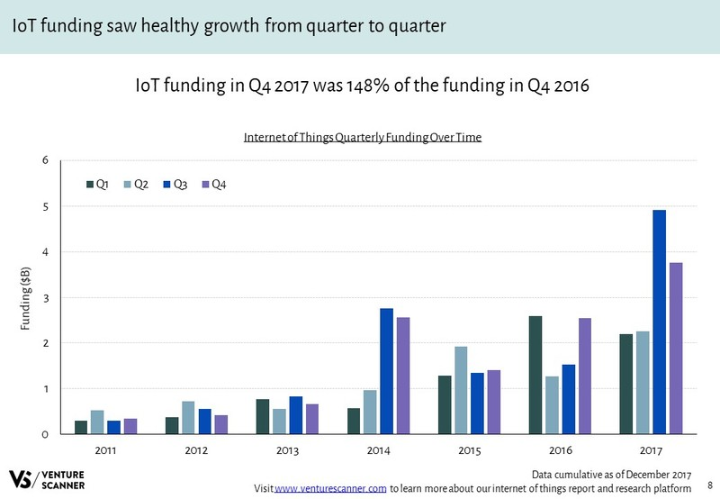 IoT Quarterly Funding Over Time