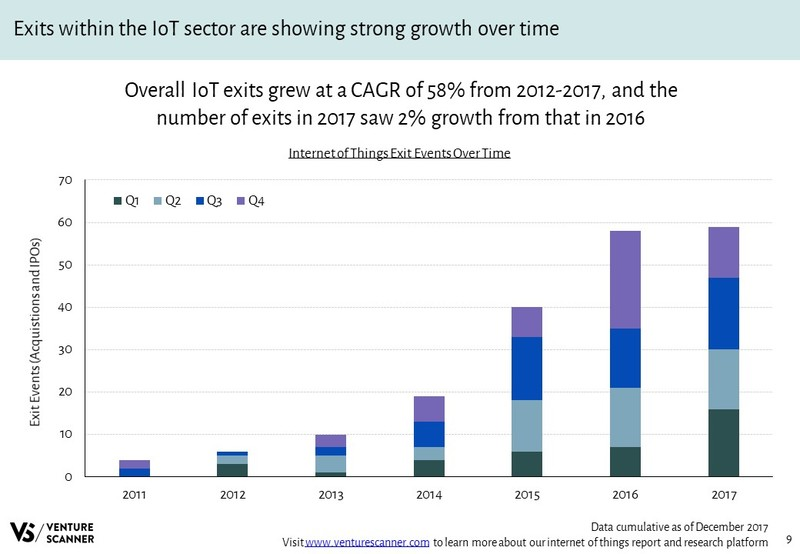 IoT Exit Events Over Time