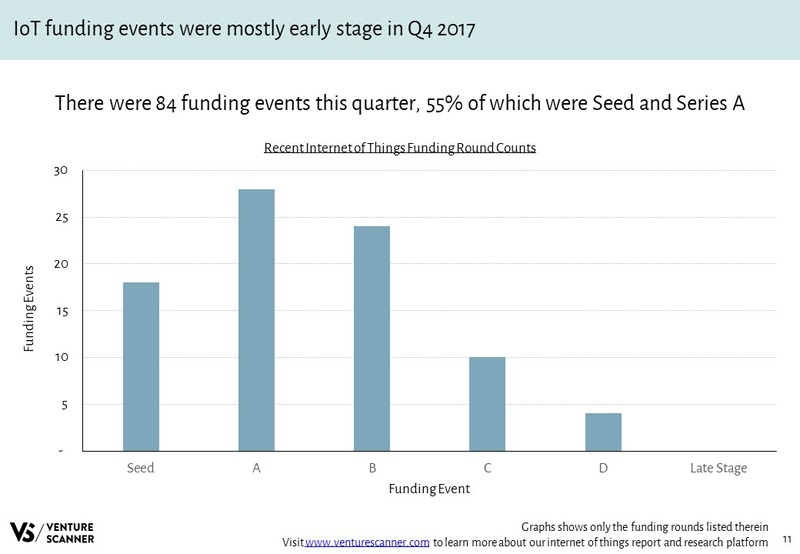 IoT Funding Round Counts