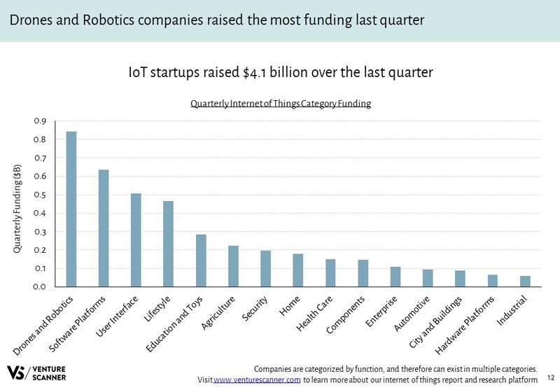 IoT Quarterly Category Funding