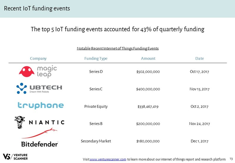 IoT Recent Funding Events