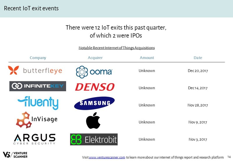 IoT Recent Acquisitions