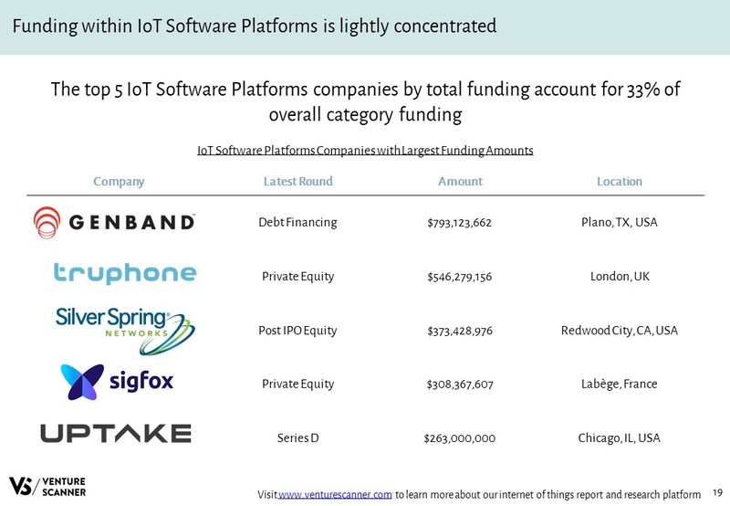 IoT Software Platforms Companies with Largest Funding Amounts
