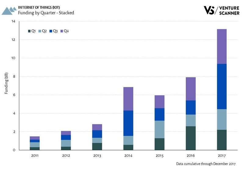IoT Funding Amount by Quarter