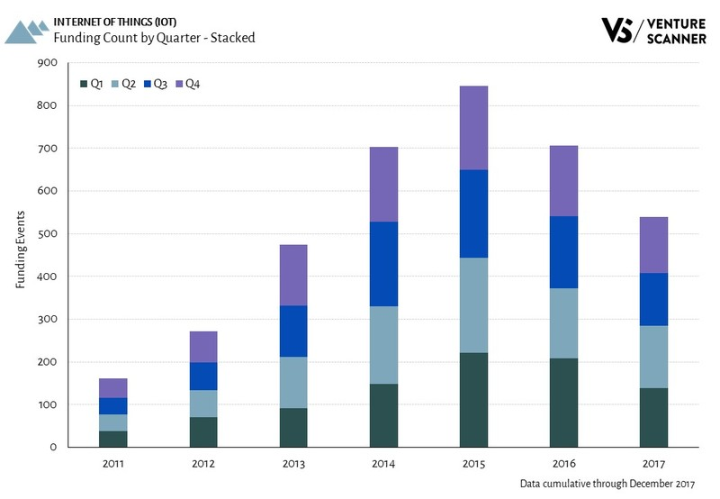 IoT Funding Count by Quarter