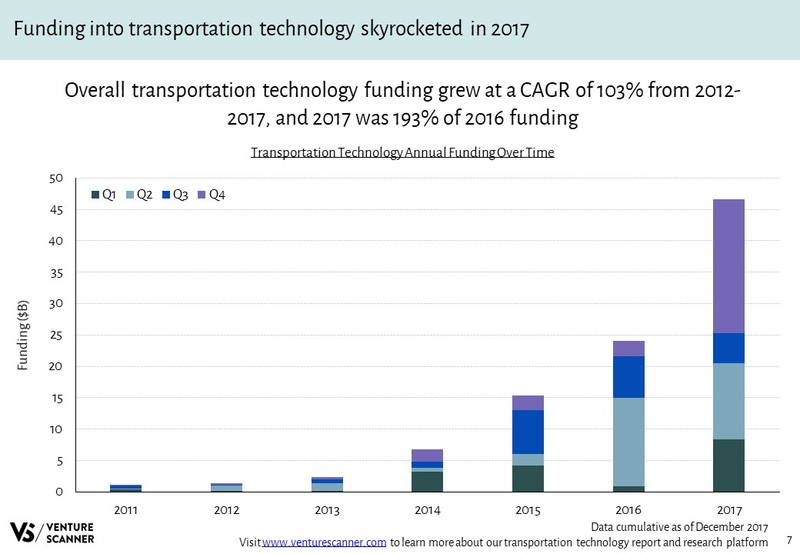 Transportation Technology Annual Funding Over Time
