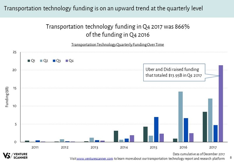 Transportation Technology Quarterly Funding Over Time