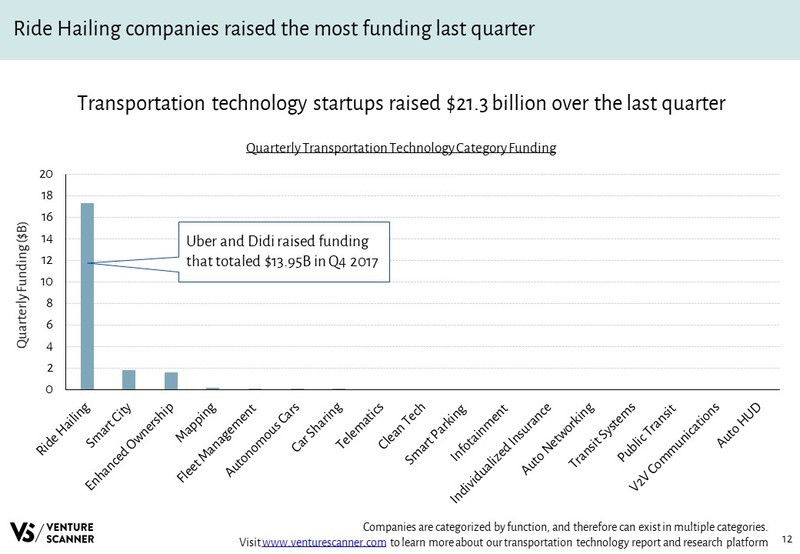 Transportation Technology Quarterly Category Funding