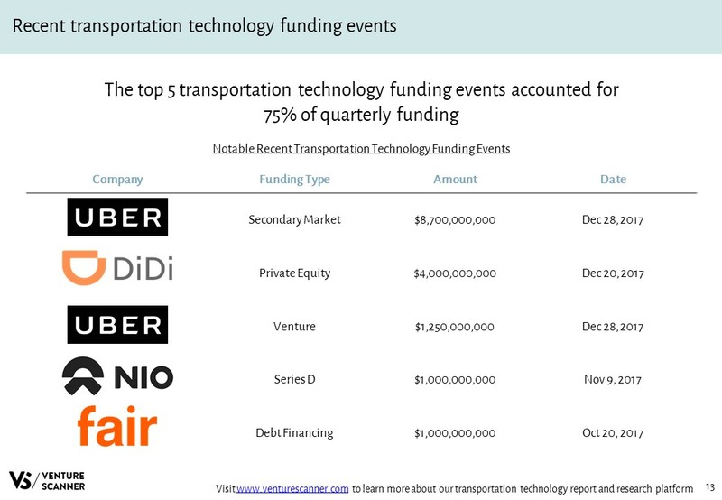 Transportation Technology Recent Funding Events