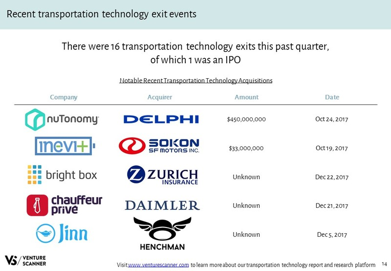 Transportation Technology Recent Acquisitions