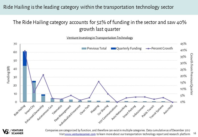 Transportation Technology Venture Investing
