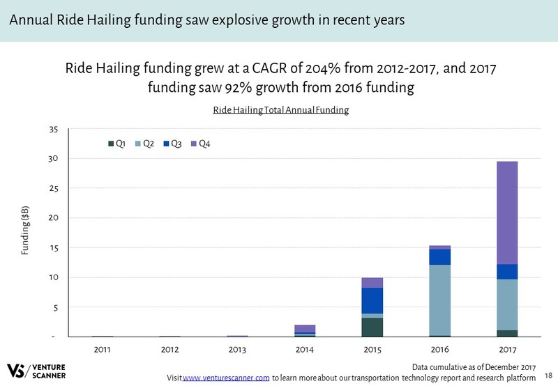 Ride Hailing Total Annual Funding