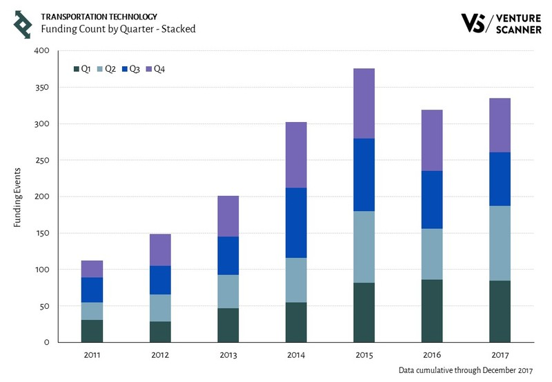 Transportation Technology Funding Count by Quarter