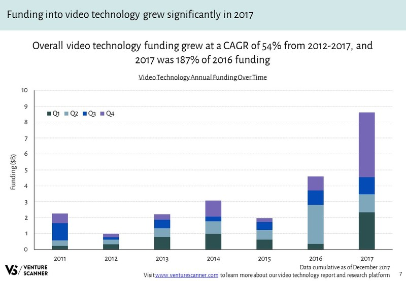 Video Technology Annual Funding Over Time