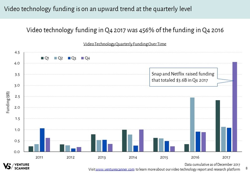 Video Technology Quarterly Funding Over Time