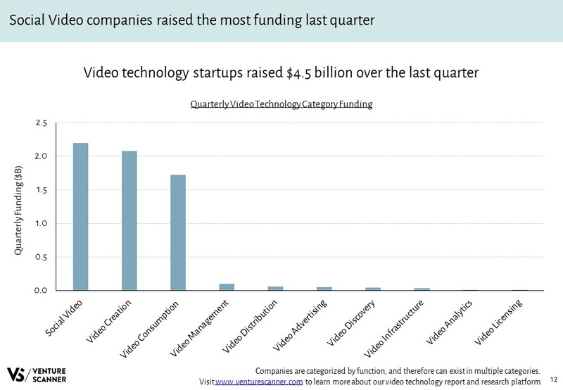 Video Technology Quarterly Category Funding
