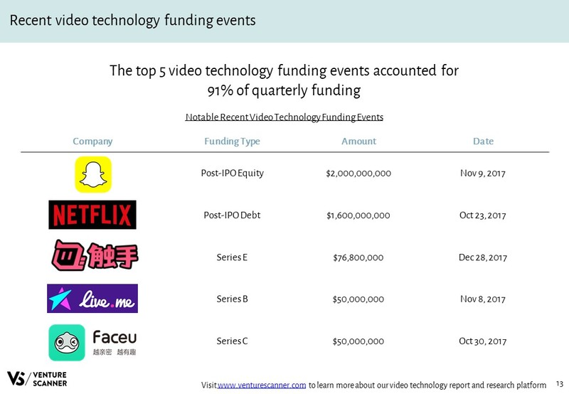 Video Technology Recent Funding Events