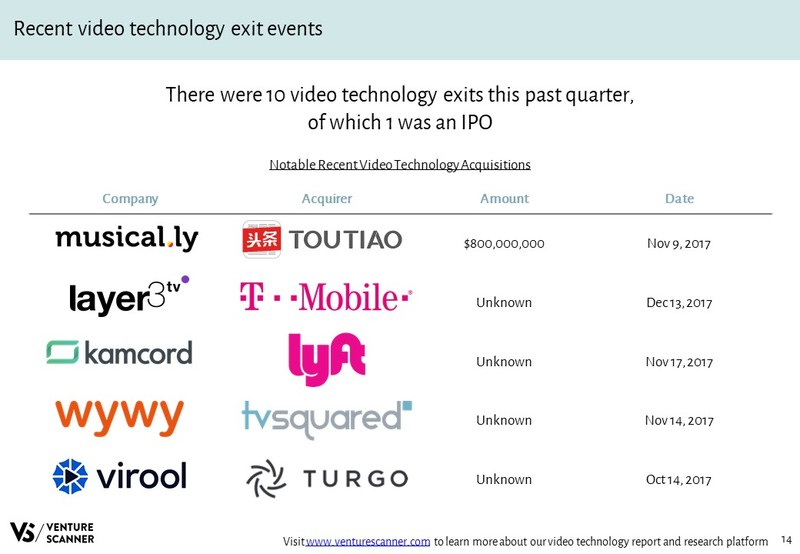 Video Technology Recent Acquisition Events