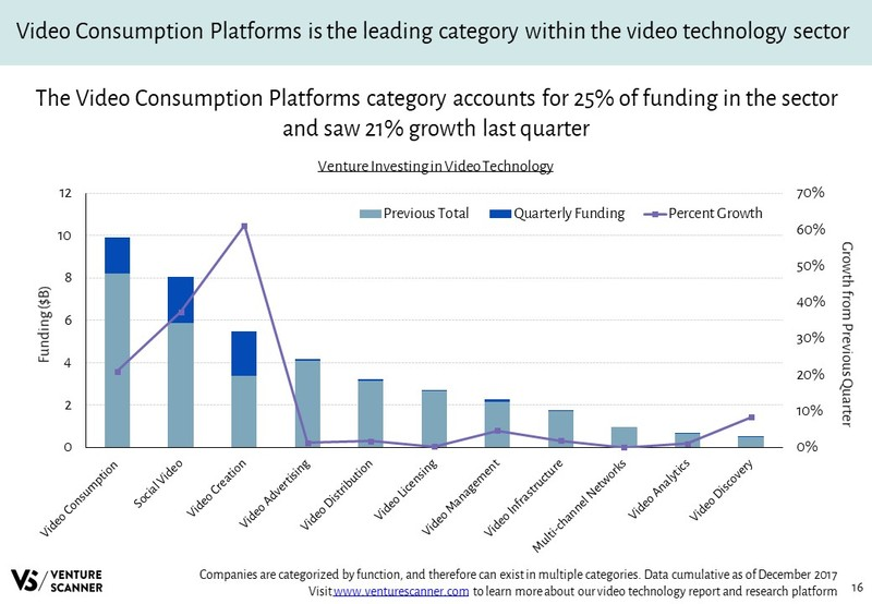 Video Technology Venture Investing