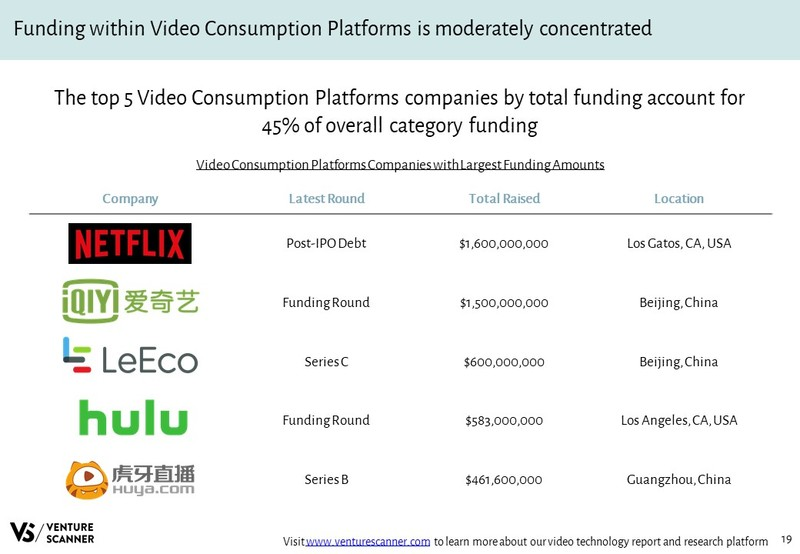 Video Technology Companies with Largest Funding Amounts