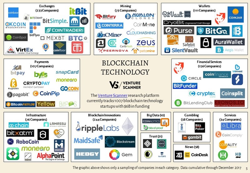 Blockchain Technology Logo Map