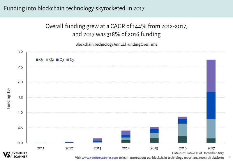Blockchain Technology Annual Funding Over Time
