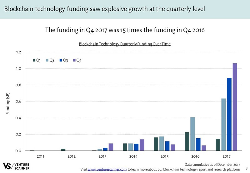 Blockchain Technology Quarterly Funding Over Time