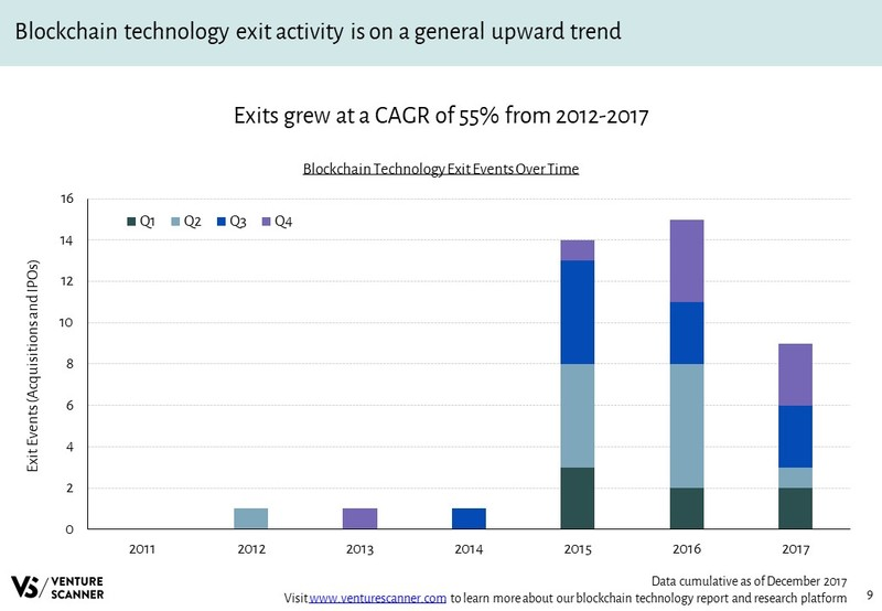 Blockchain Technology Exit Events Over Time