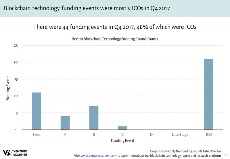 Blockchain Technology Funding Round Counts