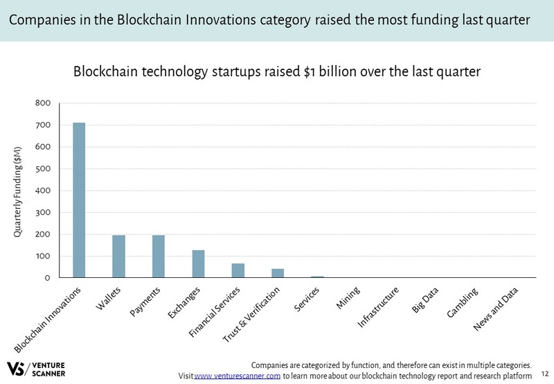 Blockchain Technology Quarterly Category Funding