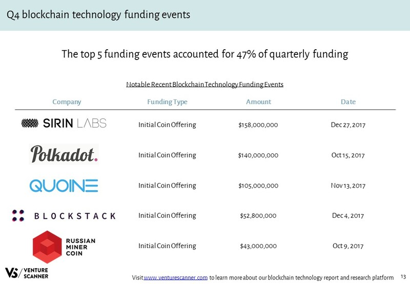Blockchain Technology Recent Funding Events