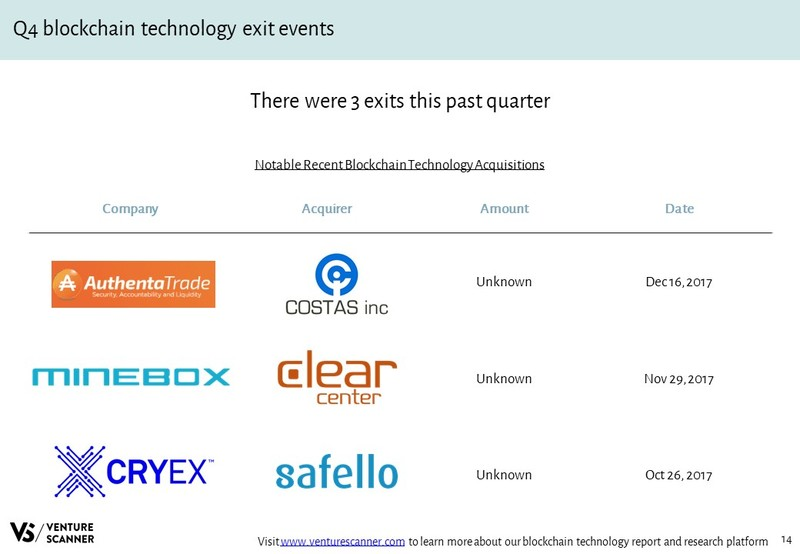 Blockchain Technology Recent Acquisition Events