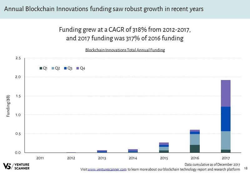 Blockchain Innovations Total Annual Funding