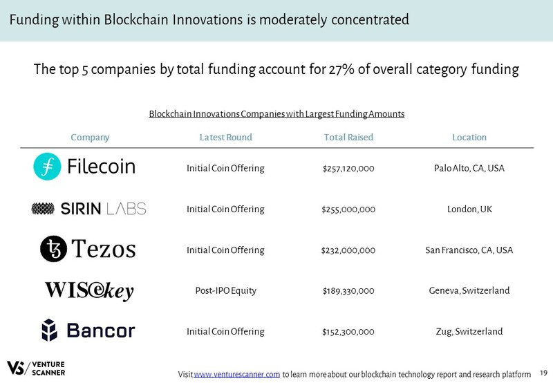 Blockchain Innovations Companies with Largest Funding Amounts