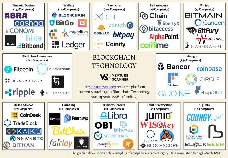 Blockchain Technology Map