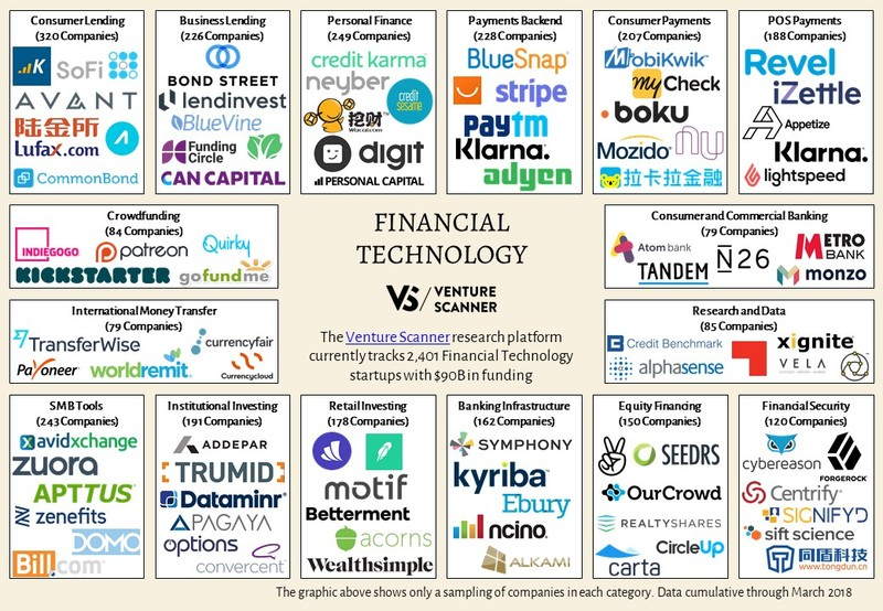 Financial Technology Map