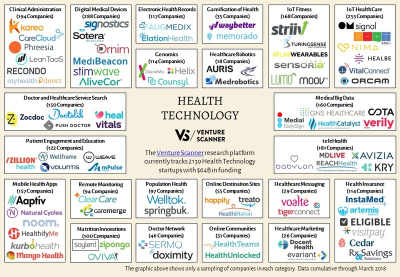Health Technology Map