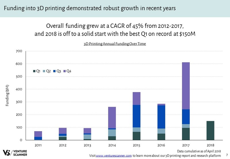 3D Printing Annual Funding Over Time